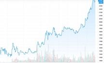 CRE tăng giá: Điểm sáng cổ phiếu BĐS thời Covid-19